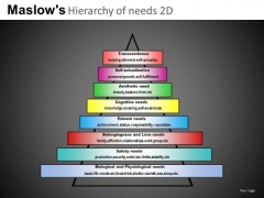 Maslows Needs Pyramid PowerPoint Templates Ppt Slides