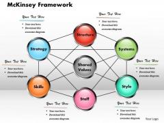 Mckinsey Framework PowerPoint Template Business PowerPoint Presentation