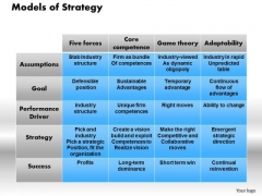 Models Of Strategy Business PowerPoint Presentation