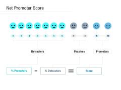 NPS Measurement Net Promoter Score Ppt Summary Icons PDF
