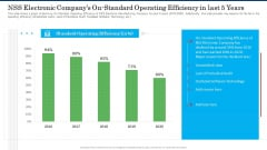NSS Electronic Companys On Standard Operating Efficiency In Last 5 Years Sample PDF