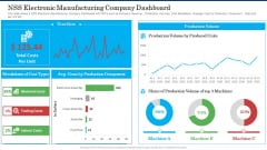NSS Electronic Manufacturing Company Dashboard Topics PDF