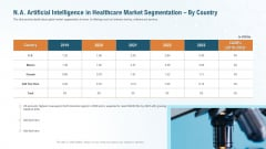Na Artificial Intelligence In Healthcare Market Segmentation By Country Themes PDF