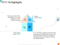 National Sales Conference FY17 18 Highlights Ppt PowerPoint Presentation Slides Background PDF