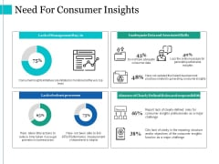 Need For Consumer Insights Ppt PowerPoint Presentation Designs