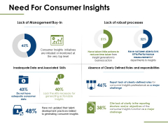Need For Consumer Insights Ppt PowerPoint Presentation Pictures