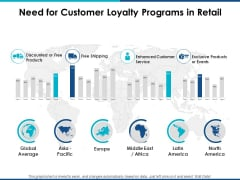 Need For Customer Loyalty Programs In Retail Ppt Powerpoint Presentation Portfolio Grid