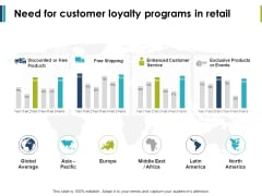 Need For Customer Loyalty Programs In Retail Ppt PowerPoint Presentation Portfolio Template