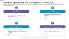 Need For Operational Risk Management Framework Diagrams PDF