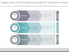 Negative Word Of Mouth Marketing Strategy Ppt Presentation Portfolio