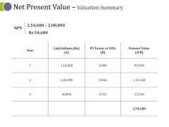 Net Present Value Valuation Summary Ppt PowerPoint Presentation Infographic Template Master Slide