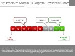 Net Promoter Score 0 10 Diagram Powerpoint Show