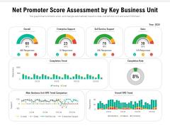 Net Promoter Score Assessment By Key Business Unit Ppt PowerPoint Presentation File Format Ideas PDF