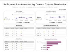 Net Promoter Score Assessment Key Drivers Of Consumer Dissatisfaction Ppt PowerPoint Presentation Gallery Slides PDF