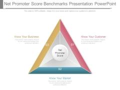 Net Promoter Score Benchmarks Presentation Powerpoint
