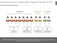 Net Promoter Score Categorization Diagram Example Of Ppt