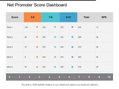 Net Promoter Score Dashboard Ppt PowerPoint Presentation Pictures Background Images