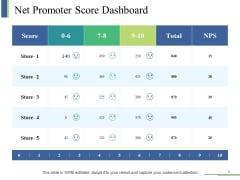 Net Promoter Score Dashboard Ppt PowerPoint Presentation Show Layout Ideas