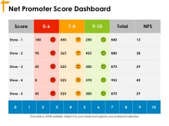 Net Promoter Score Dashboard Ppt PowerPoint Presentation Slides Influencers