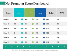 Net Promoter Score Dashboard Ppt PowerPoint Presentation Summary Designs