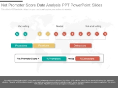 Net Promoter Score Data Analysis Ppt Powerpoint Slides