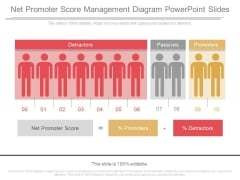 Net Promoter Score Management Diagram Powerpoint Slides