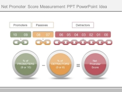 Net Promoter Score Measurement Ppt Powerpoint Idea