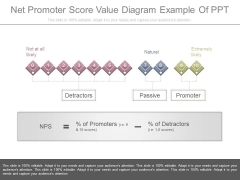 Net Promoter Score Value Diagram Example Of Ppt