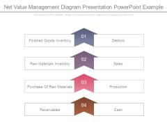 Net Value Management Diagram Presentation Powerpoint Example