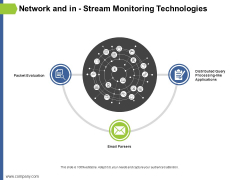 Network And In Stream Monitoring Technologies Ppt PowerPoint Presentation Layouts Portfolio