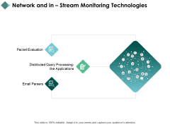 Network And In Stream Monitoring Technologies Ppt PowerPoint Presentation Summary Design Ideas