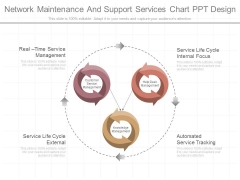 Network Maintenance And Support Services Chart Ppt Design