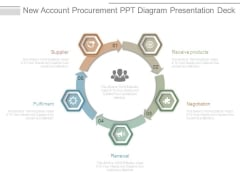 New Account Procurement Ppt Diagram Presentation Deck