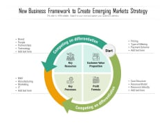 New Business Framework To Create Emerging Markets Strategy Ppt PowerPoint Presentation Icon Professional PDF