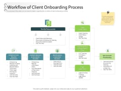 New Client Onboarding Automation Workflow Of Client Onboarding Process Ppt Styles Example Topics PDF