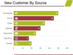 New Customer By Source Ppt PowerPoint Presentation Infographic Template Background Designs