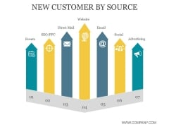New Customer By Source Ppt PowerPoint Presentation Show