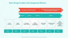 New Drug Development And Review Process New Drug Product Development Matrix Summary PDF
