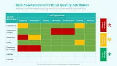 New Drug Development And Review Process Risk Assessment Of Critical Quality Attributes Themes PDF