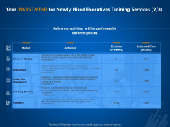 New Employee Onboard Your Investment For Newly Hired Executives Training Services Activities Ppt Professional File Formats PDF