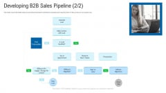 New Era Of B2B Trading Developing B2B Sales Pipeline Research Ppt Infographics Deck PDF
