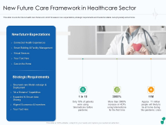 New Future Care Framework In Healthcare Sector Sample PDF Ppt Infographic Template Graphics Design PDF