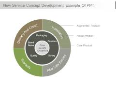 New Service Concept Development Example Of Ppt