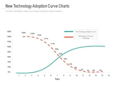 New Technology Adoption Curve Charts Ppt PowerPoint Presentation Inspiration Structure PDF