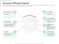 Non Current Assets Reassessment Sources Of Fixed Capital Rules PDF
