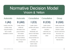 Normative Decision Model Vroom And Yetton Ppt PowerPoint Presentation Slides