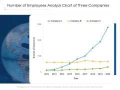 Number Of Employees Analysis Chart Of Three Companies Ppt PowerPoint Presentation Outline Pictures PDF