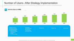 Number Of Users After Strategy Implementation Ppt Icon Samples PDF