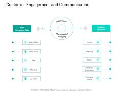 Nursing Administration Customer Engagement And Communication Ppt Sample PDF