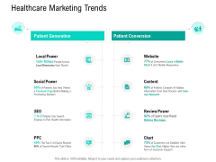 Nursing Administration Healthcare Marketing Trends Ppt Pictures Example PDF